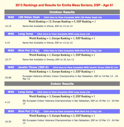 Posición en el ranking de 2013 Emilia Mesa